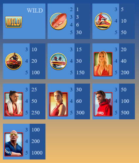 Baywatch Slot Machine at Big Fish Casino - Pay Table