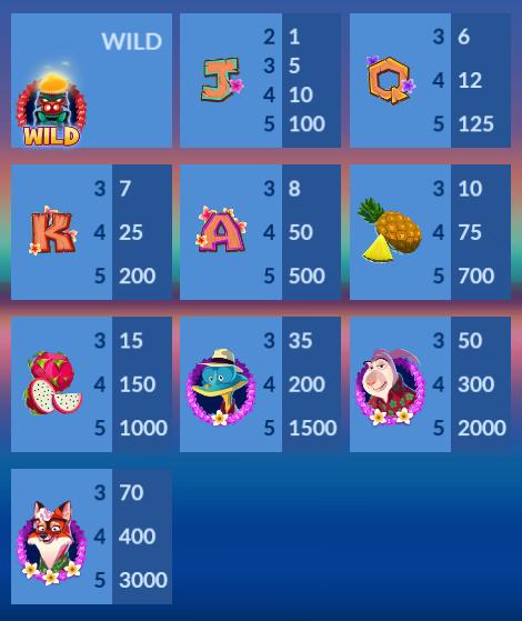 Mai Tai Millions Slot Machine at Big Fish Casino - Pay Table