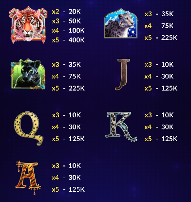 Tiger's Trove Slot Machine from Big Fish Casino - Pay Table